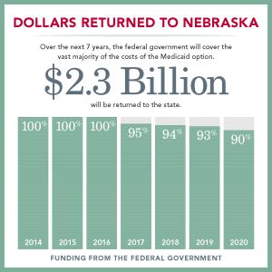 Dollars-Returned-to-NE-Figure-4.2.13