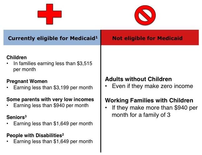 Medicaid EligibilityFig v3