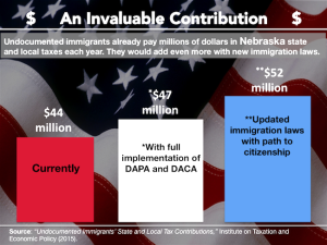 Immigrants Nebraska Taxes Infographic